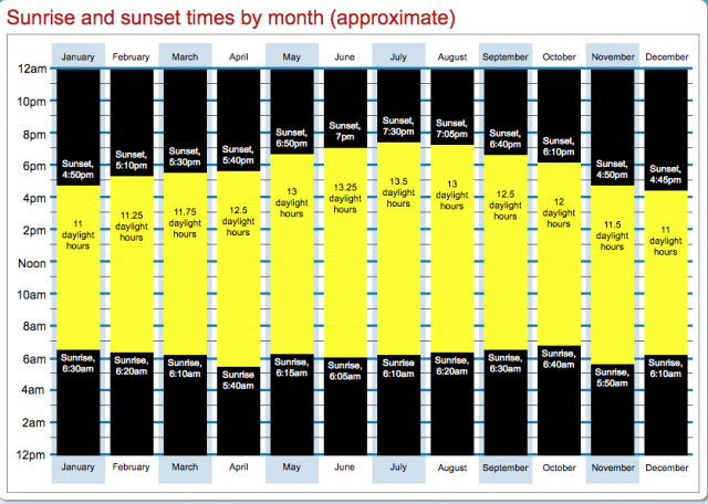 Sunrise and Sunset times in Cancun and Riviera Maya