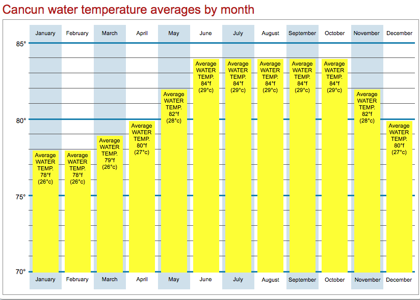 Cancun and Riviera water temperature averages by month